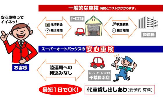 スーパーオートバックス千葉長沼店 安心車検